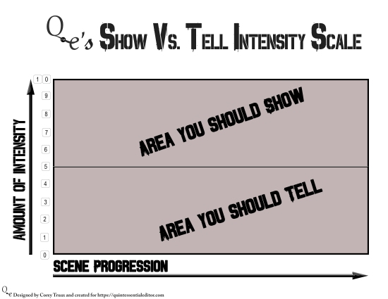 Show vs. Tell Scale.jpg